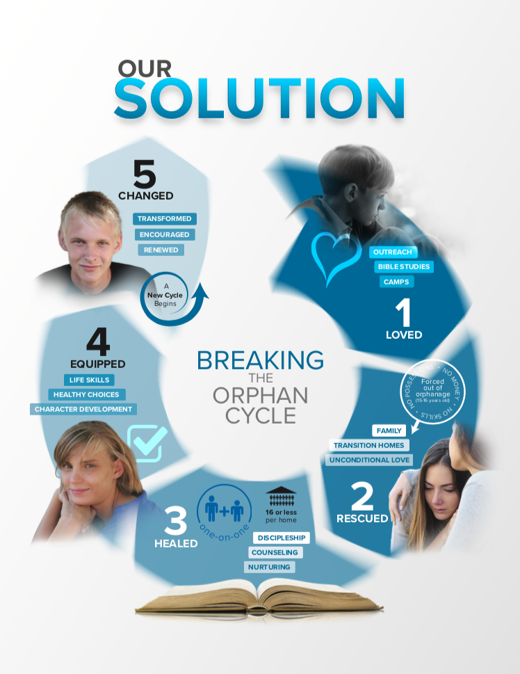 Heart For Orphans Infographic Solution